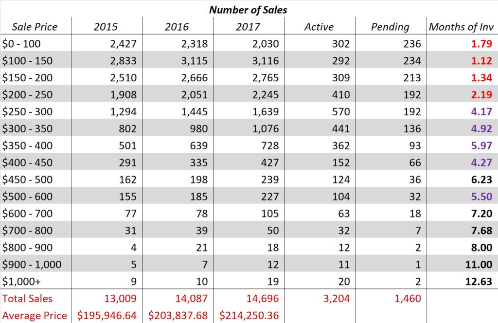 Des Moines Housing Market Statistics for 2017