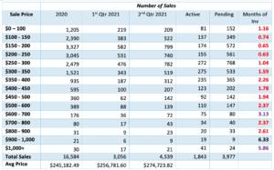 2nd Qtr housing sales in des moines iowa 2021